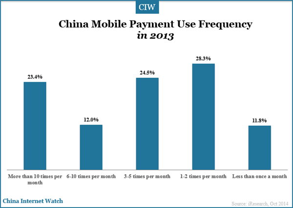 china-mobile-payment-use-frequency