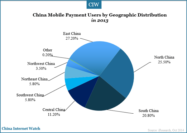 china-mobile-payment-users-by-geographic-distribution