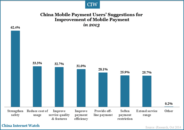 china-mobile-payment-users-suggestions-for-mobile-payment