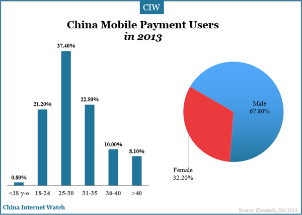 china-mobile-payment-users