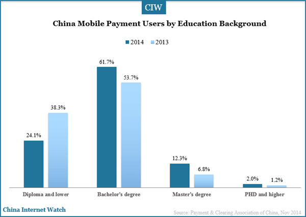 china-mobile-paymnet-users-by-edu-back