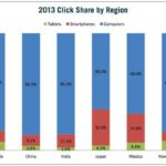 China Mobile Search Performance in 2013