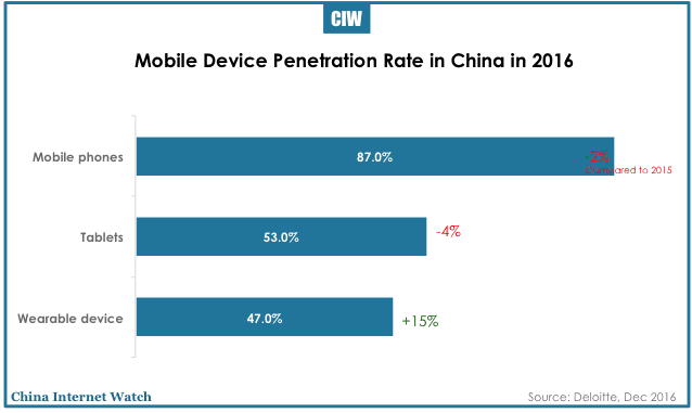 china-mobile-smart-device-trends-2016-05