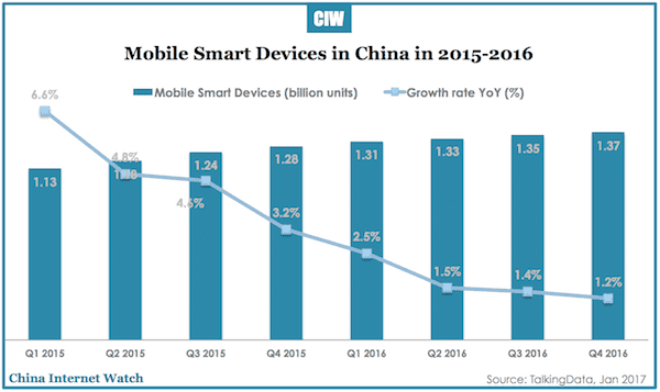 china-mobile-smart-devices-2016-1