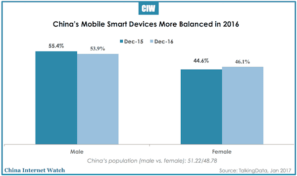 china-mobile-smart-devices-2016-2