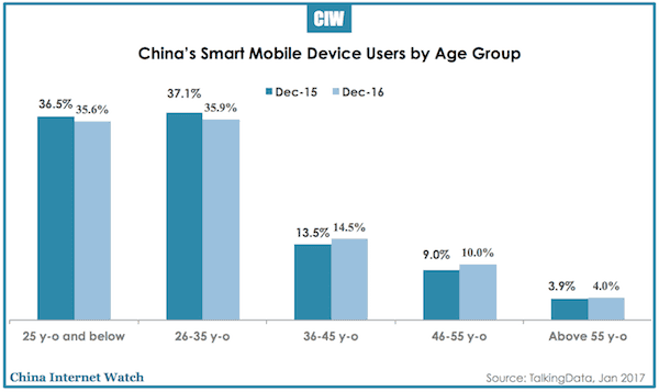 china-mobile-smart-devices-2016-3