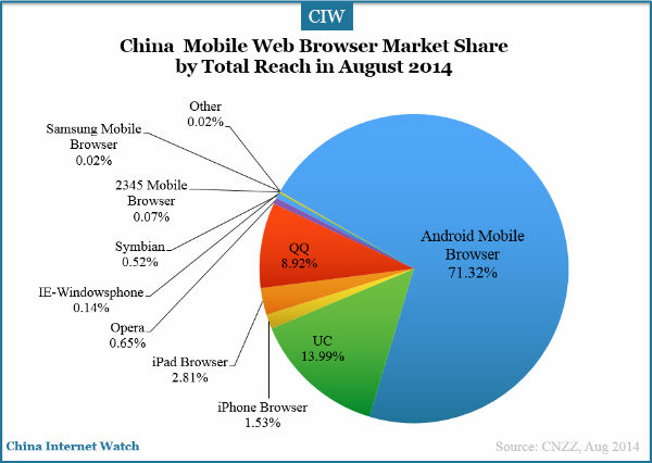 china-mobile-web-browser-cnzz
