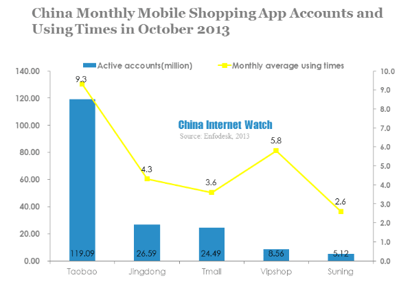 China Mobile Shopping App Monthly Active Accounts in Oct 2013