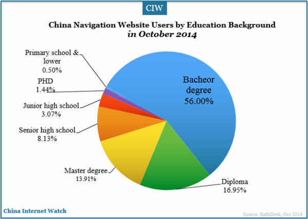 china-navigation-websites-users-education