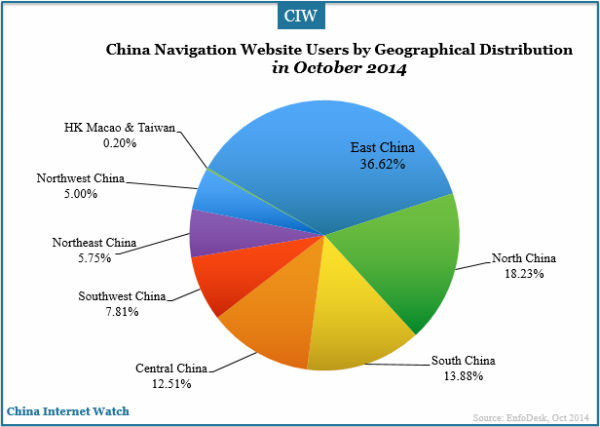 china-navigation-websites-users-geographical-distribution