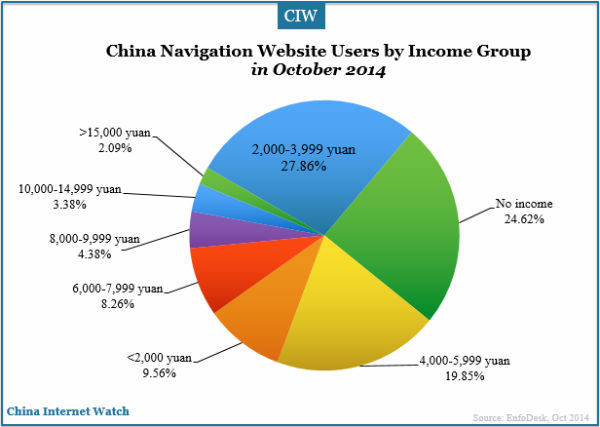 china-navigation-websites-users-income