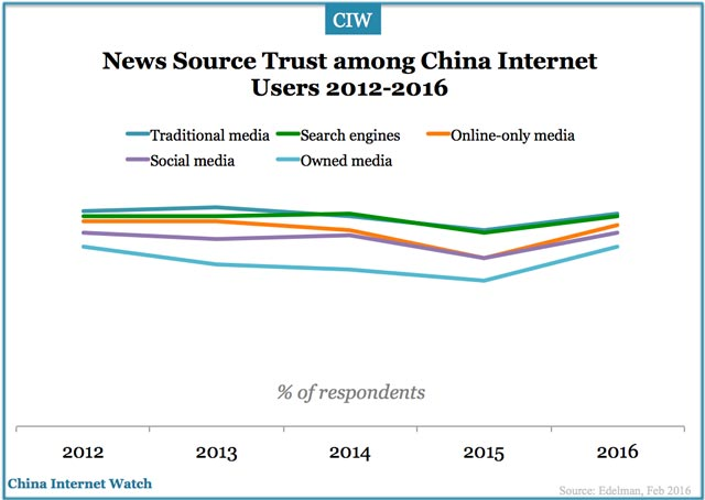 china-news-sources-trust-2016