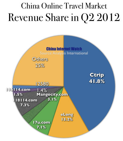 China Online Travel Booking Market Share in Q2 2012