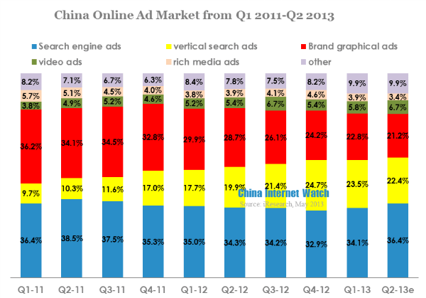 China Online Ad Market Reached 23 Billion Yuan in Q2 2013