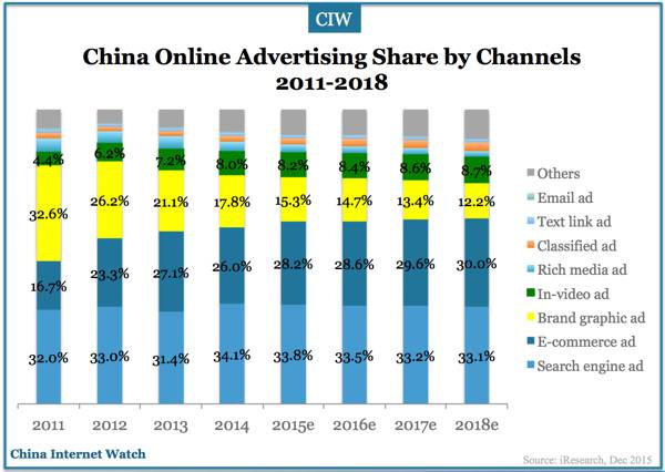 china-online-advertising-2011-2018e-01