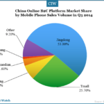 China Mobile Phone B2C Market in Q3 2014