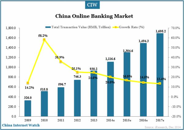 china-online-banking-market-2013-2014e