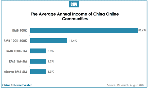 china-online-community-avg-income