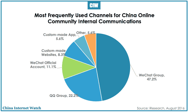 china-online-community-comm-channels