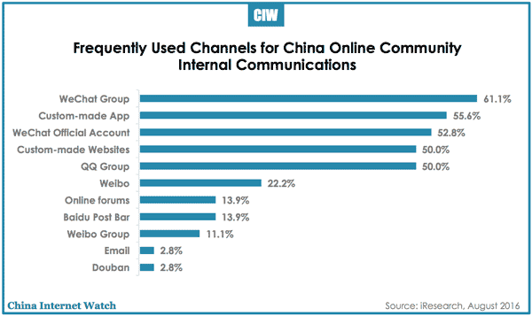 china-online-community-freq-comm-channels