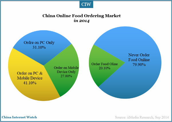 china-online-ordering-market-share-1