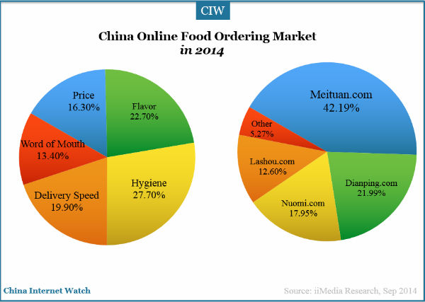 china-online-ordering-market-share