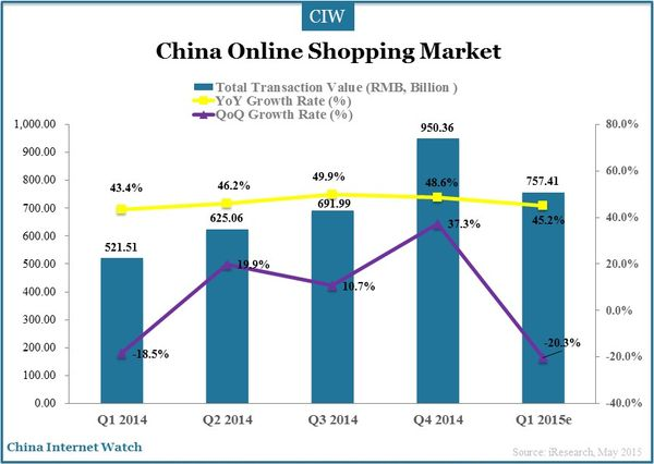 china-online-shopping-market-2015-q1-11