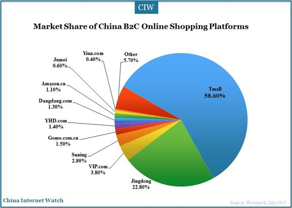 china-online-shopping-market-2015-q1_1