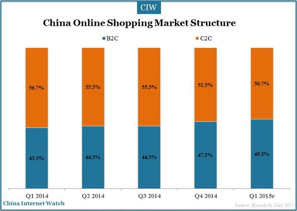 china-online-shopping-market-2015-q1_2