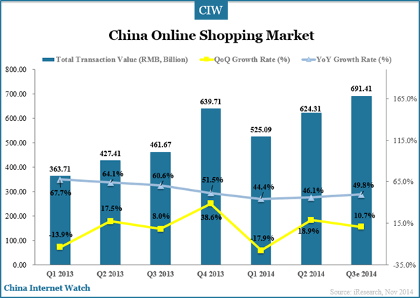 china-online-shopping-market-q3-2014