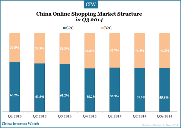 china-online-shopping-market-share-q3-2014