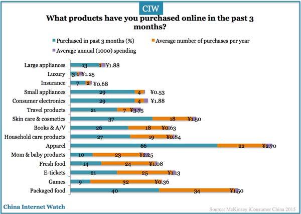 Clothing china online shopping