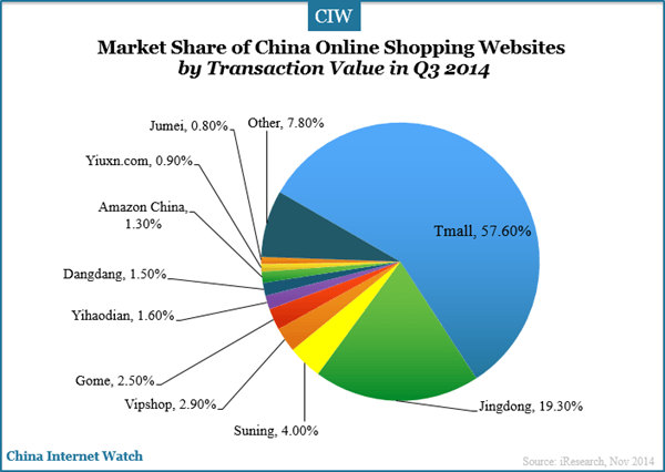 china-online-shopping-websites-market-share