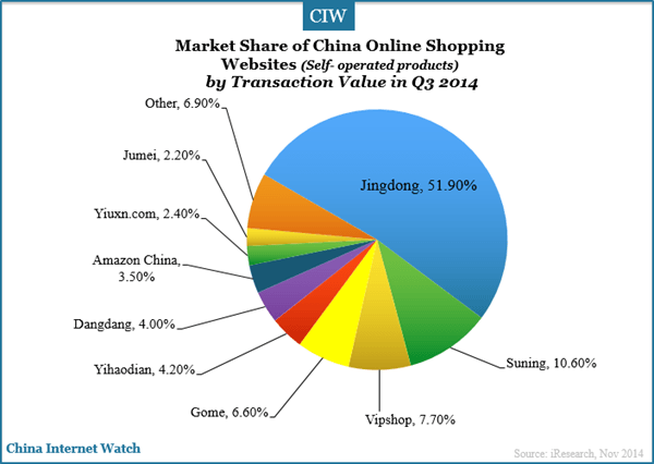 china-online-shopping-websites-self-operated-market-share