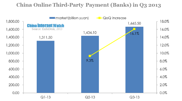 China Online Third-Party Payment Reached USD 246b in Q3 2013