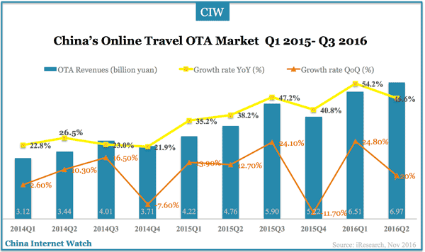 china-online-travel-ota-q3-2016