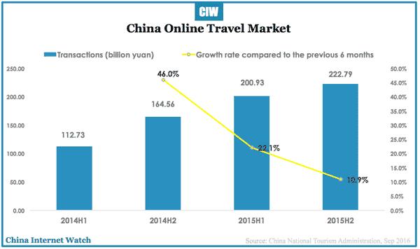 china-online-travel-h1-2016