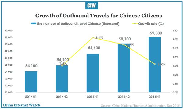 china-online-travel-h1-2016b