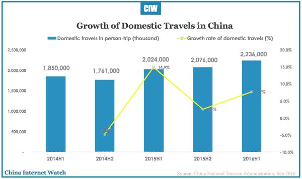china-online-travel-h1-2016c