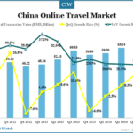 China Online Travel Market Overview in Q3 2014