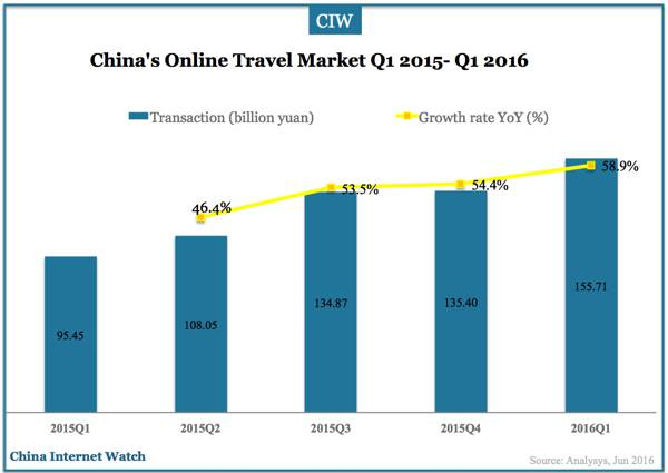 china-online-travel-market-q1-2016-00