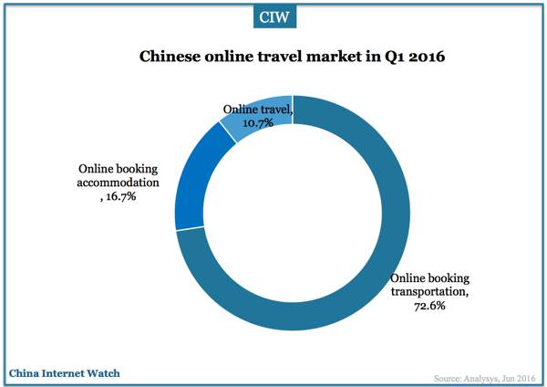 china-online-travel-market-q1-2016-01