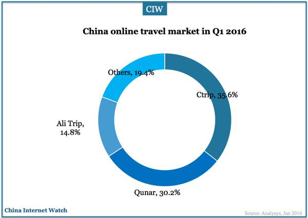 china-online-travel-market-q1-2016-02