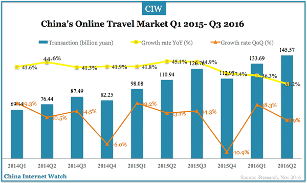 china-online-travel-q3-2016