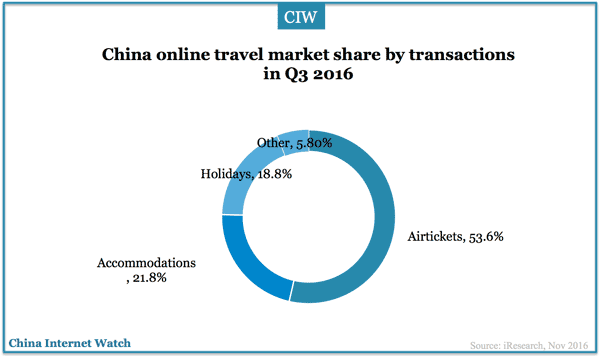 china-online-travel-structure-q3-2016