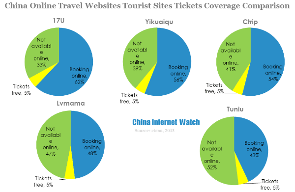 china online travel websites tourist sites tickets coverage comparison