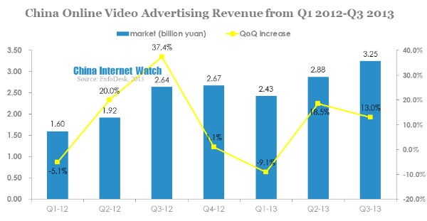 China Online Video Advertising Revenue Reached 3.25b in Q3 2013