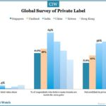 Retail Private Label Value Share Lowest in China