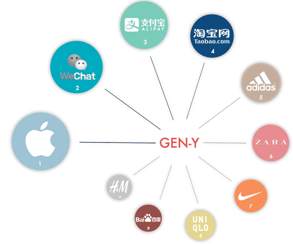 china-relevant-brands-2016