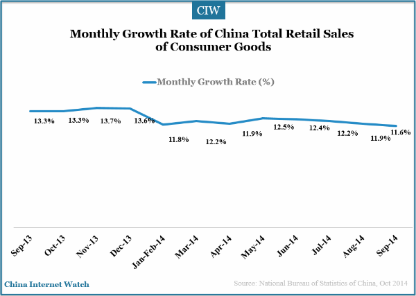 china-retail-sales-q3-2014